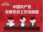 中国共产党发展党员工作流程图(转自人民党建云)